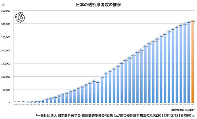 透析患者数の推移